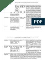 Cuadro Comparativo Teorías Aprendizaje 24-7-2014