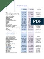 Balance Sheet of Janata Bank.docx 635 Eh