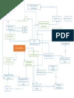 Mapa Conceptual (Etica Ambiental)