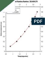 Grafica Distancia vs Tiempo