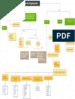 mapa conceptual lenguajes de programacion