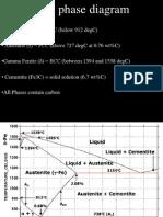 Steel Phase Diagram