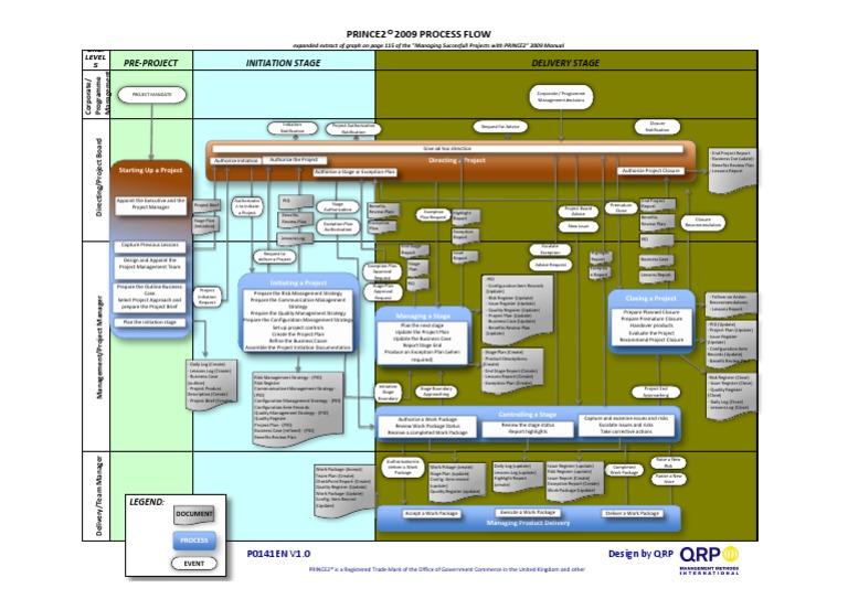 prince2 process flow diagram industries accountability
