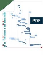 Diagrama de Pert casa comunal