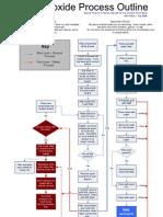 AP ( Acid-Peroxide ) Process Flow Sheet