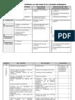 Roles de maestros y estudiantes en cada etapa de las estrategias pedagogicas