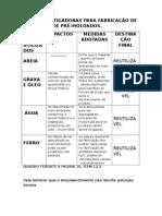 Medidas Mitigadoras Para Fabricação de Artefatos de Pré
