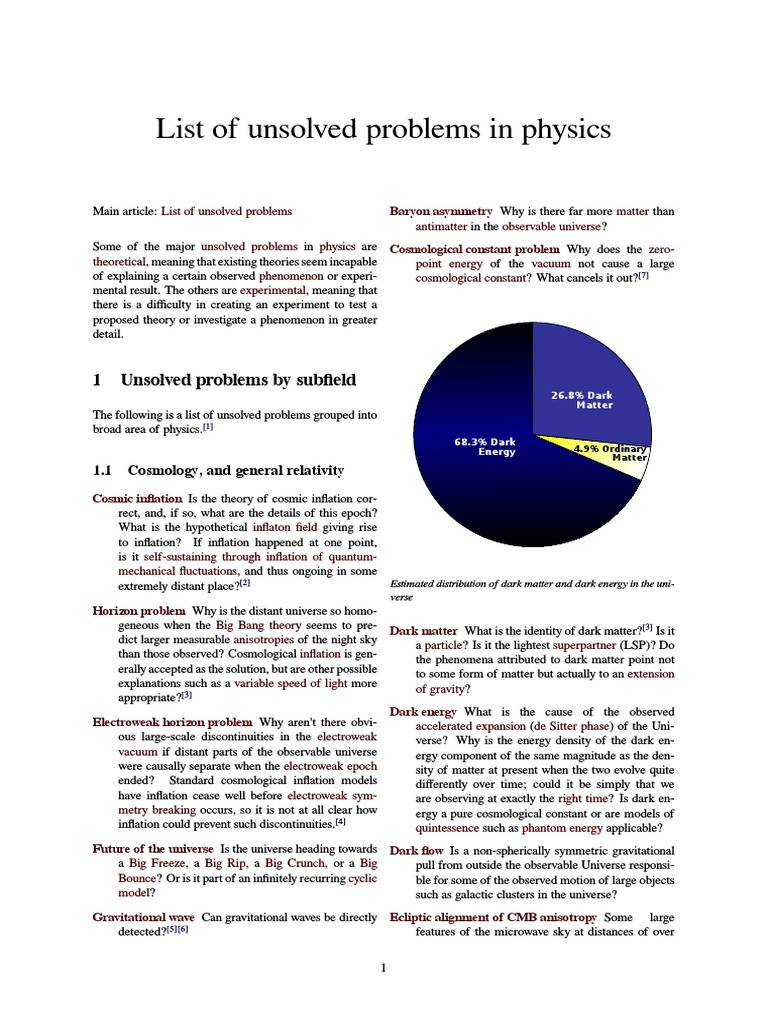 Lists of unsolved problems
