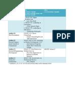 artifact summary sheet