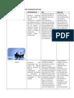 Tabla Comparativa Entre Servientrega y Dhl