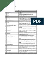 Daftar Istilah Medis a-Z