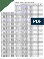 CBM209X Flash Support List(2011!04!28)