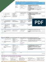 schedule unit 8 - ecology