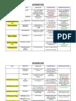 153067732 Antiinfectives Drug Table