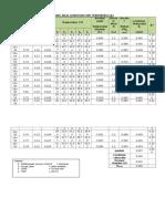 Nilai Lendutan FWD Terkoreksi (DL)