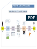 2. Flujograma_ Proceso de Evaluacion Parcial
