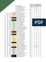arena fantasy football stats