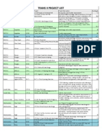 TRANS II Project List