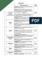 Criteria Admin Positions