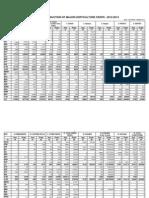 AP F&V 2012-13