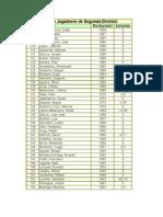 Lista de ELO Nicaragua II DIvisión