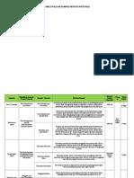Tabel Evaluasi Dampak Penting Potensial