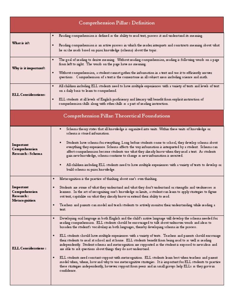5 Pillars Comprehension Reading Comprehension Metacognition