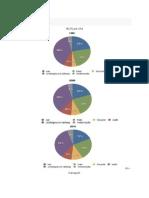 IELTS Pie Charts