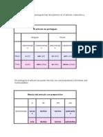Para el sustantivo en portugués hay dos géneros en el artículo.docx