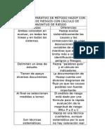 Cuadro Comparativo de Método Hazop Con Análisis de Riesgos Con Cálculo de Magnitud de Riesgo