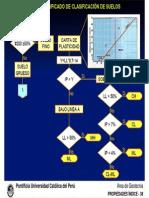 Diagrama Para SUCS
