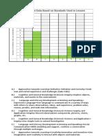 pre-assessment data