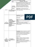 Normas Para Designacion de Los Aceros
