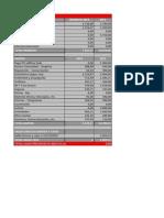 Presupuesto Agrupación Socialista de Collado Villalba 2015