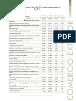 Tonelaje importado por tipo de carga.pdf
