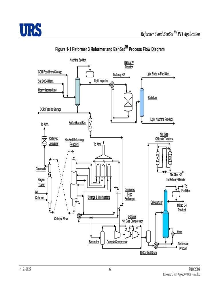 Process Flow Diagram B036