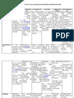 Cuadro Comparativo de Las Estrategias Modernas Administrativas