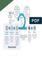 Agile Method Diagram