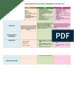Cuadro Comparativo de Las Diferencias Entre Los Planes y Programas Del 1194