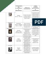 Cuadro Comparativo epistemologia