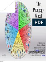 The Padagogy Wheel