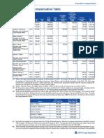 GM 2014 Compensation Summary