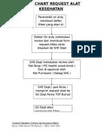 Flow Chart Request Alat Kesehatan