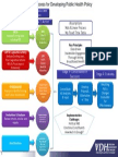Model Precess for Developing Public Health Policy