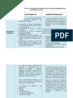 Realiza Un Cuadro Comparativo de Los Propósitos Generales de La Educación Matemática de Los Planes 93 y 2011