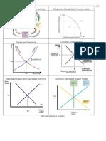 AP Macro Graphs1