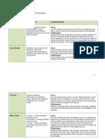 social studies teaching strategies