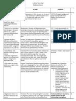 Activity Type Chart