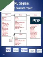 Loan Borrower Project UML