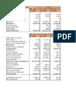 Ratio Analysis - TM